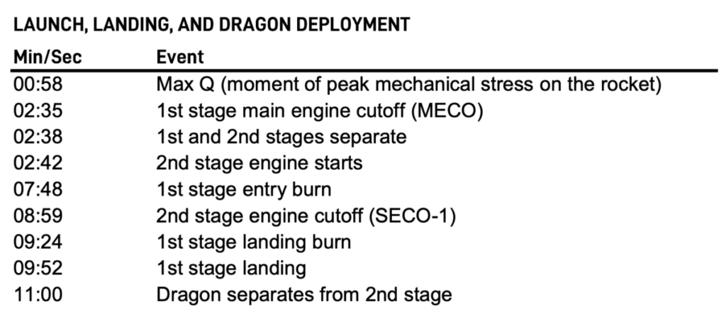 mision demo-1 crew dragon spaceX